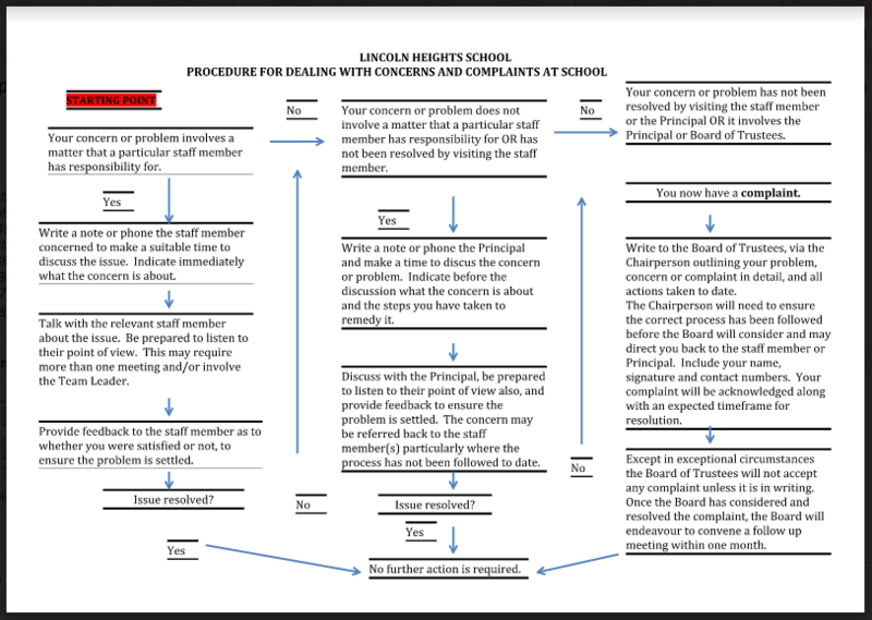 complaints and concerns flow diagram lincoln heights school
